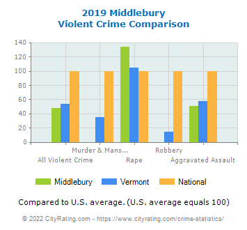 Middlebury Violent Crime vs. State and National Comparison