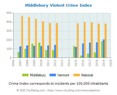 Middlebury Violent Crime vs. State and National Per Capita