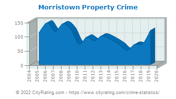 Morristown Property Crime