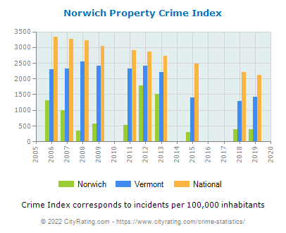 Norwich Property Crime vs. State and National Per Capita