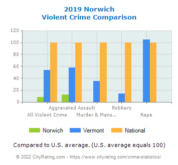 Norwich Violent Crime vs. State and National Comparison