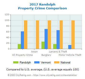 Randolph Property Crime vs. State and National Comparison