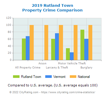 Rutland Town Property Crime vs. State and National Comparison
