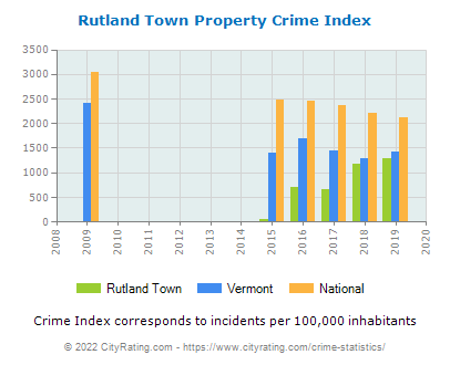 Rutland Town Property Crime vs. State and National Per Capita