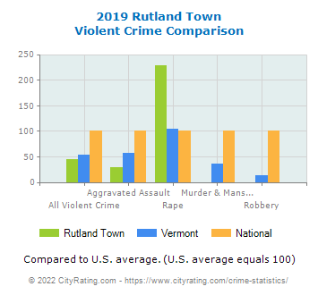 Rutland Town Violent Crime vs. State and National Comparison