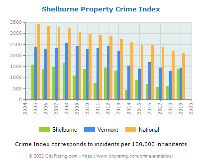 Shelburne Property Crime vs. State and National Per Capita