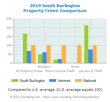 South Burlington Property Crime vs. State and National Comparison