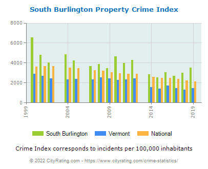South Burlington Property Crime vs. State and National Per Capita