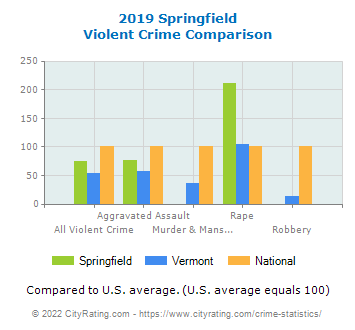 Springfield Violent Crime vs. State and National Comparison