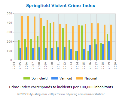 Springfield Violent Crime vs. State and National Per Capita