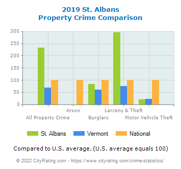St. Albans Property Crime vs. State and National Comparison