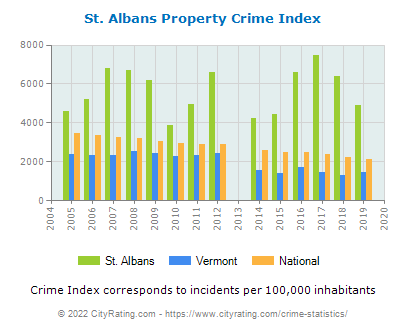 St. Albans Property Crime vs. State and National Per Capita