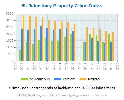 St. Johnsbury Property Crime vs. State and National Per Capita