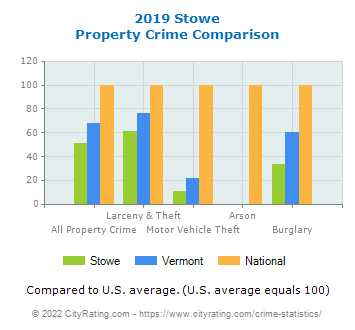 Stowe Property Crime vs. State and National Comparison