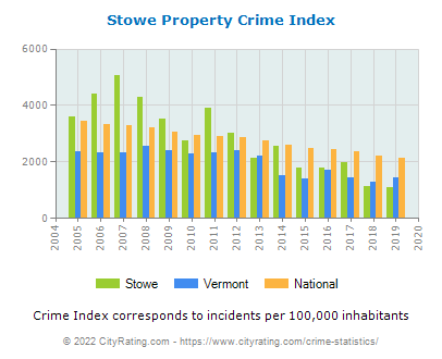Stowe Property Crime vs. State and National Per Capita