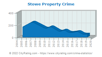 Stowe Property Crime