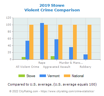 Stowe Violent Crime vs. State and National Comparison