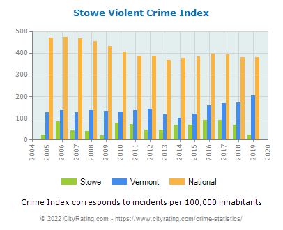Stowe Violent Crime vs. State and National Per Capita