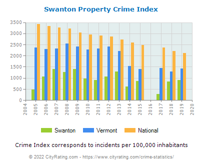 Swanton Property Crime vs. State and National Per Capita
