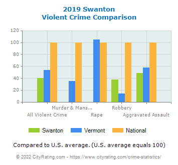 Swanton Violent Crime vs. State and National Comparison