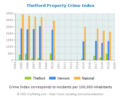 Thetford Property Crime vs. State and National Per Capita