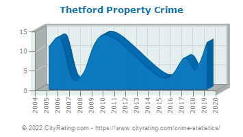 Thetford Property Crime