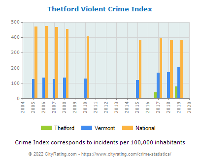 Thetford Violent Crime vs. State and National Per Capita