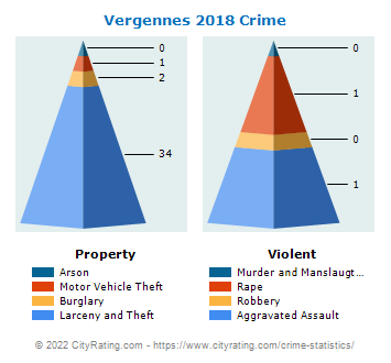 Vergennes Crime 2018