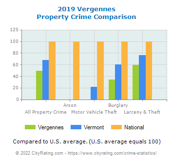 Vergennes Property Crime vs. State and National Comparison