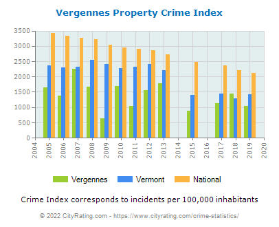 Vergennes Property Crime vs. State and National Per Capita