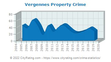 Vergennes Property Crime