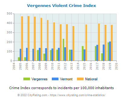 Vergennes Violent Crime vs. State and National Per Capita
