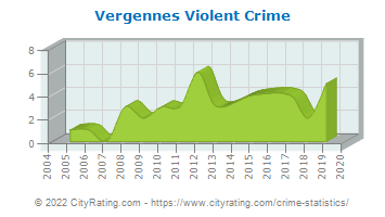 Vergennes Violent Crime