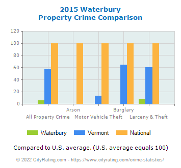 Waterbury Property Crime vs. State and National Comparison