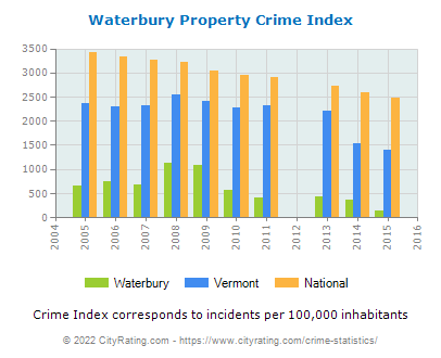 Waterbury Property Crime vs. State and National Per Capita
