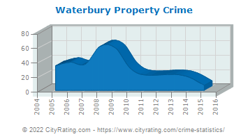 Waterbury Property Crime