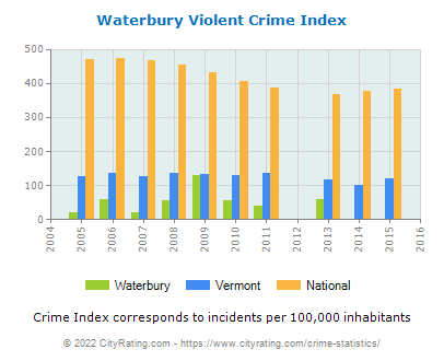 Waterbury Violent Crime vs. State and National Per Capita