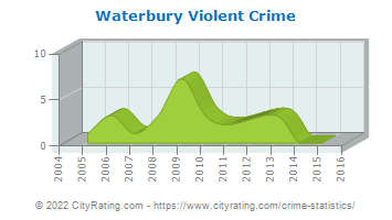 Waterbury Violent Crime