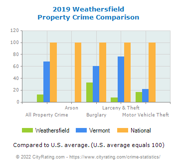 Weathersfield Property Crime vs. State and National Comparison