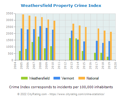 Weathersfield Property Crime vs. State and National Per Capita
