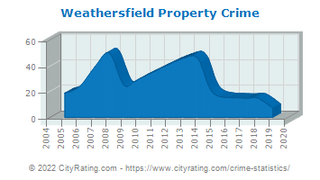 Weathersfield Property Crime
