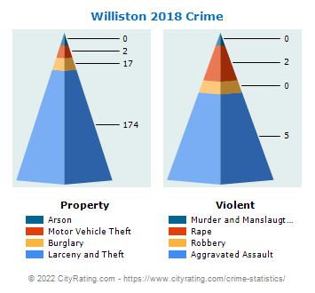 Williston Crime 2018