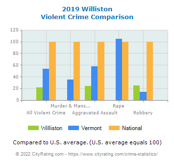Williston Violent Crime vs. State and National Comparison