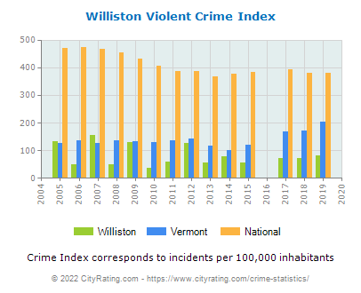 Williston Violent Crime vs. State and National Per Capita