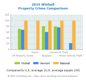 Winhall Property Crime vs. State and National Comparison