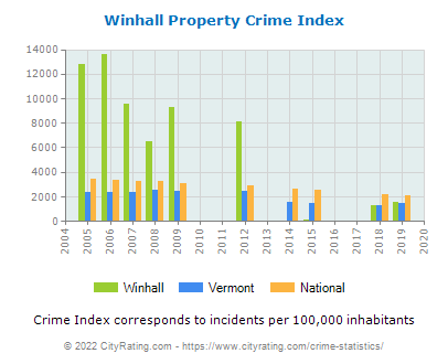 Winhall Property Crime vs. State and National Per Capita