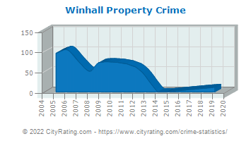 Winhall Property Crime