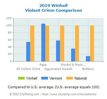 Winhall Violent Crime vs. State and National Comparison
