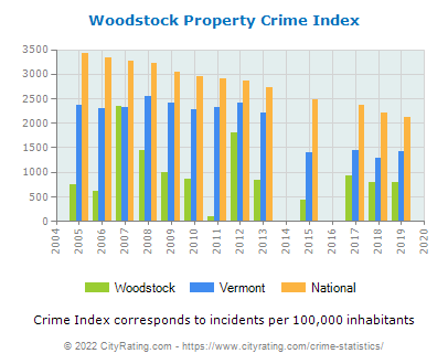 Woodstock Property Crime vs. State and National Per Capita