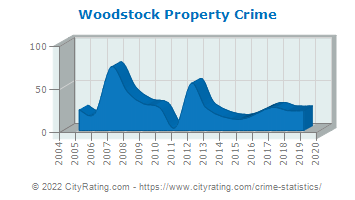 Woodstock Property Crime